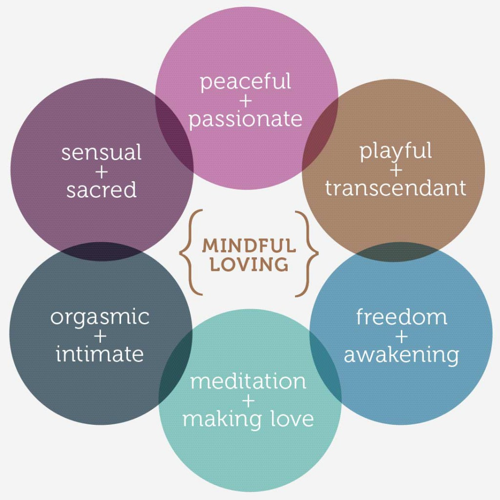 About Mindful Loving